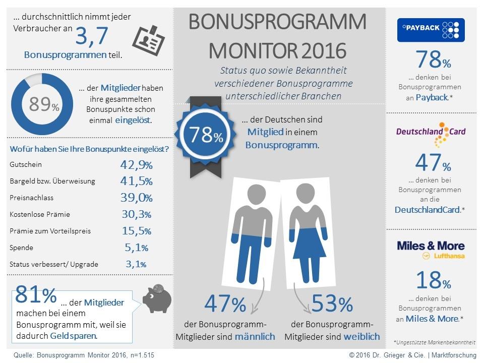 bonusprogramm_monitor16